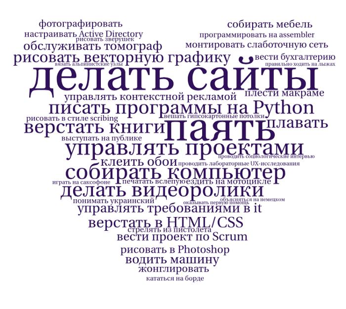 Чему можно научиться за 20 часов | SobakaPav.ru