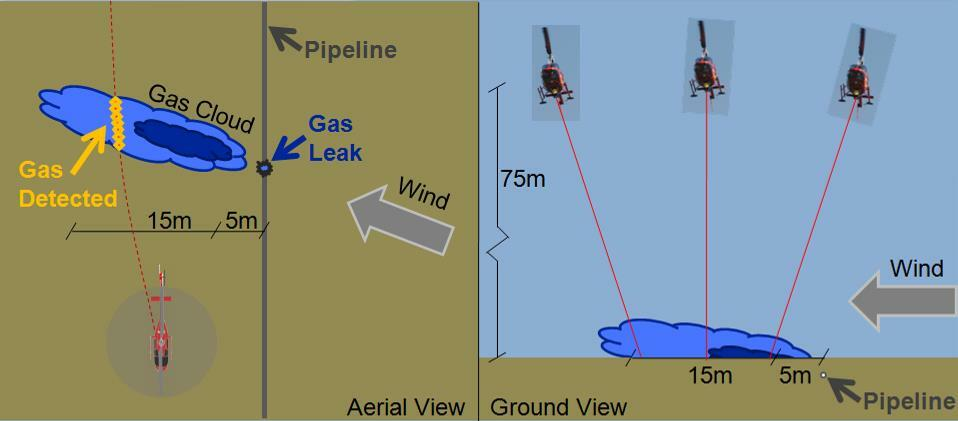 Using ALMA's Gas Detection