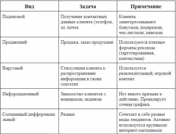 Классификация с учетом целевого назначения лендинга