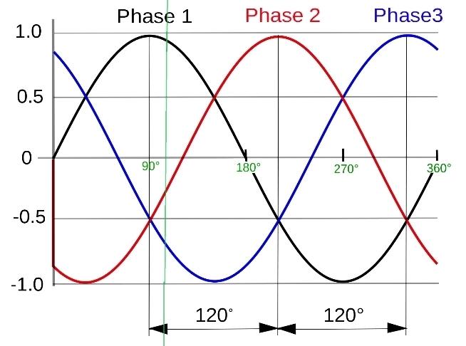 фаза динамика