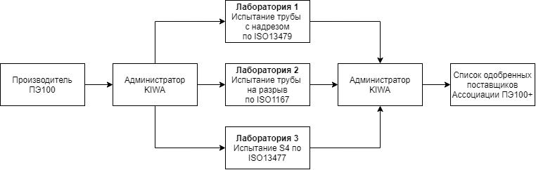 Процесс проверки образцов на соответствие требованиям Ассоциации ПЭ100+
