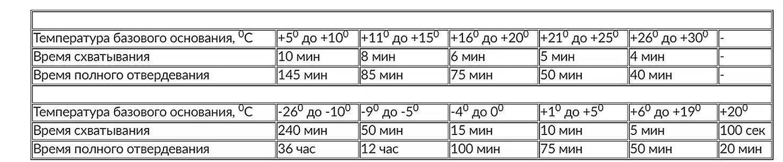 Характеристики химического анкера Billiton service.