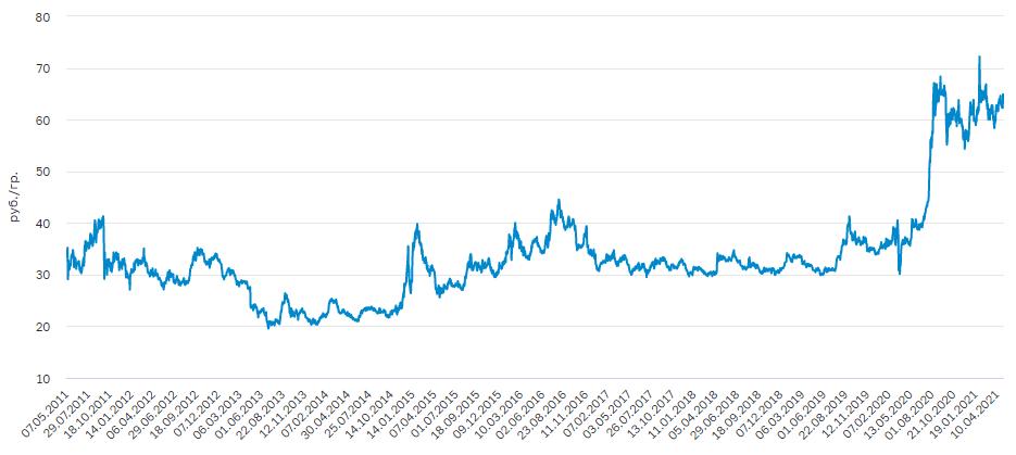 График цены на палладий за 10 лет