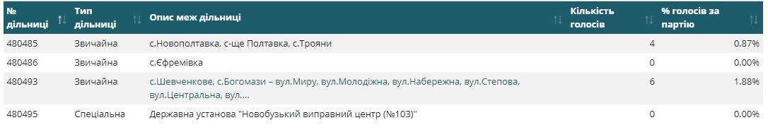 Результаты голосования в селе Шевченково