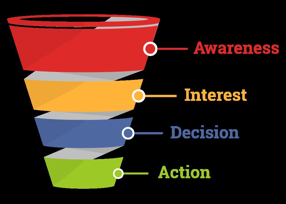 awareness, interest, decision, action