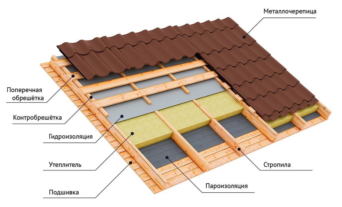 каркас крыши под металлочерепицу