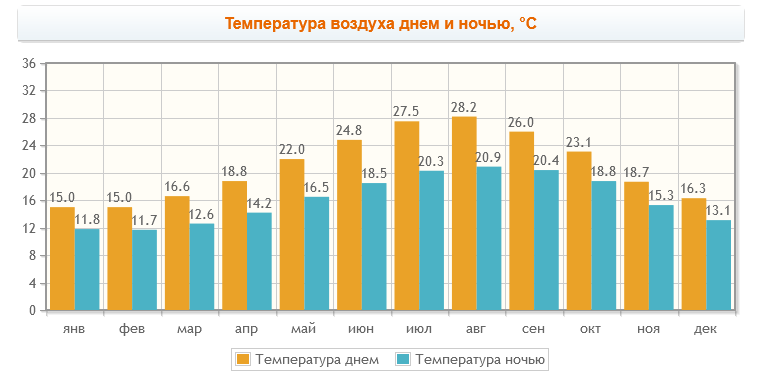 климат Алгарве температуры