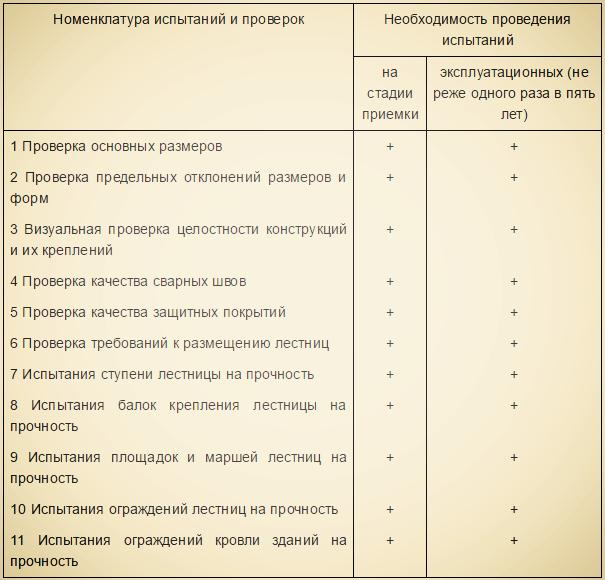 Номенклатура испытаний и проверок