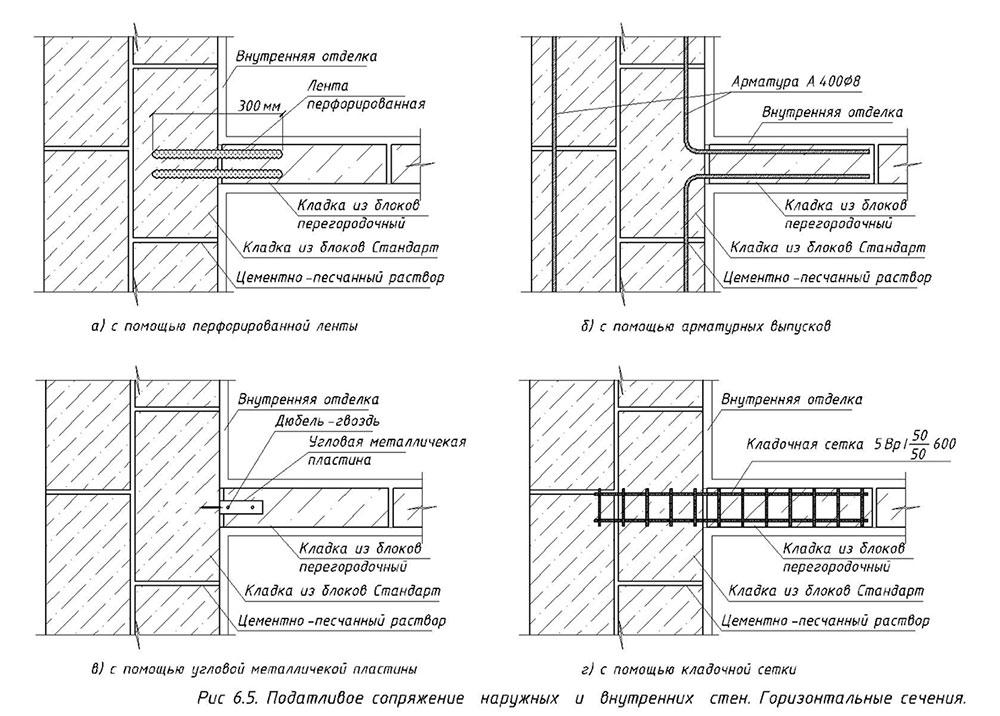 Чертежи монолитных домов из керамзитобетона принцип фаз бетон