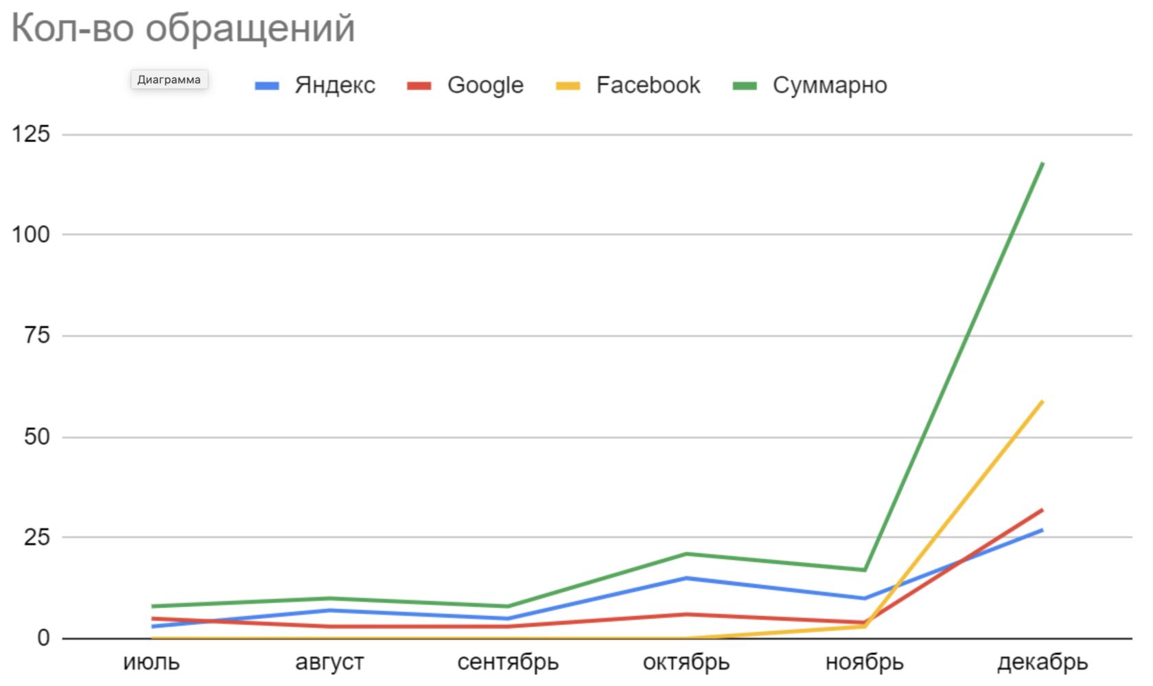 График количества обращений