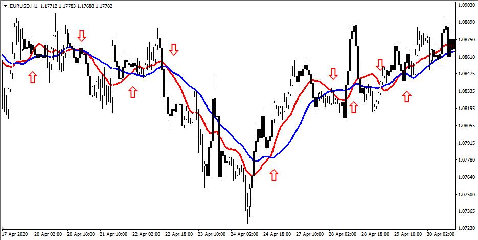 Два трендовых индикатора на графике цены