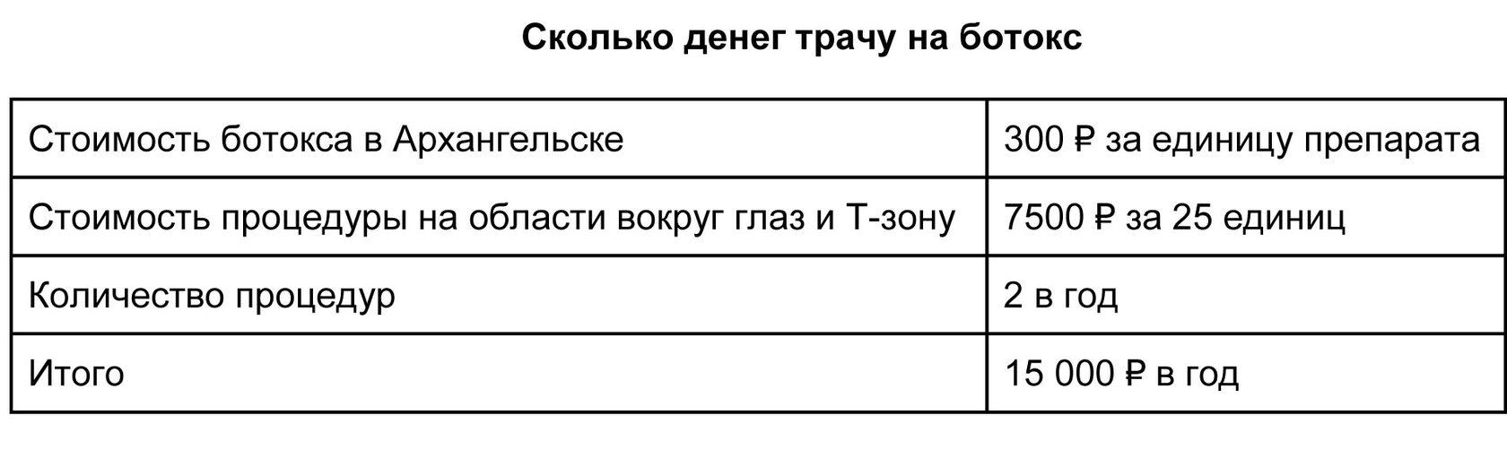 расходы на инъекции ботокса в Архангельске
