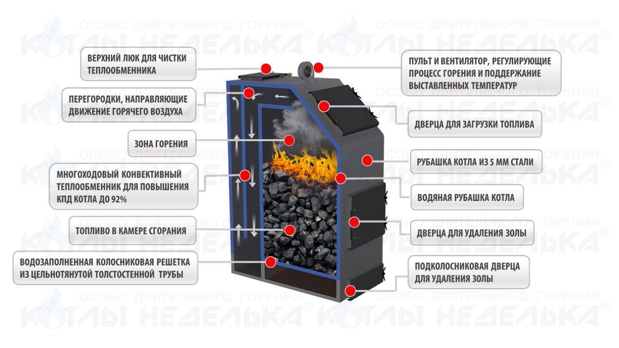котел неделька схема(чертеж) в разрезе, польская жара, polish heat, котел свобода, стимул