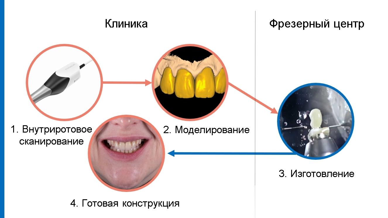 Протоколы работы в стоматологии (3)