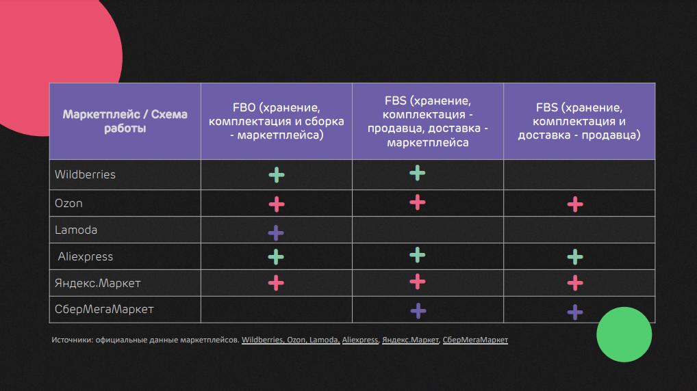 Схемы работы российских маркетплейсов