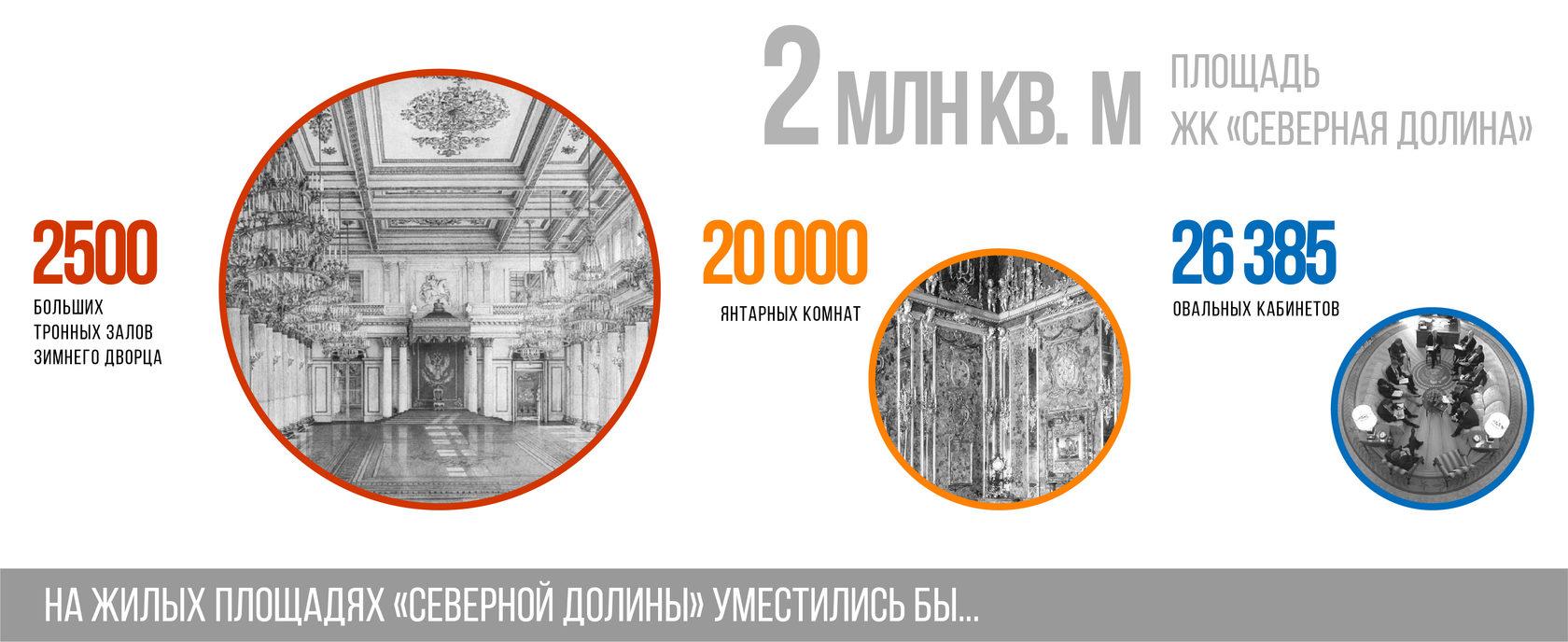 площадь жк северная долина 2 млн кв м, здесь поместились бы овальный кабинет, янтарная комната, тронный зал