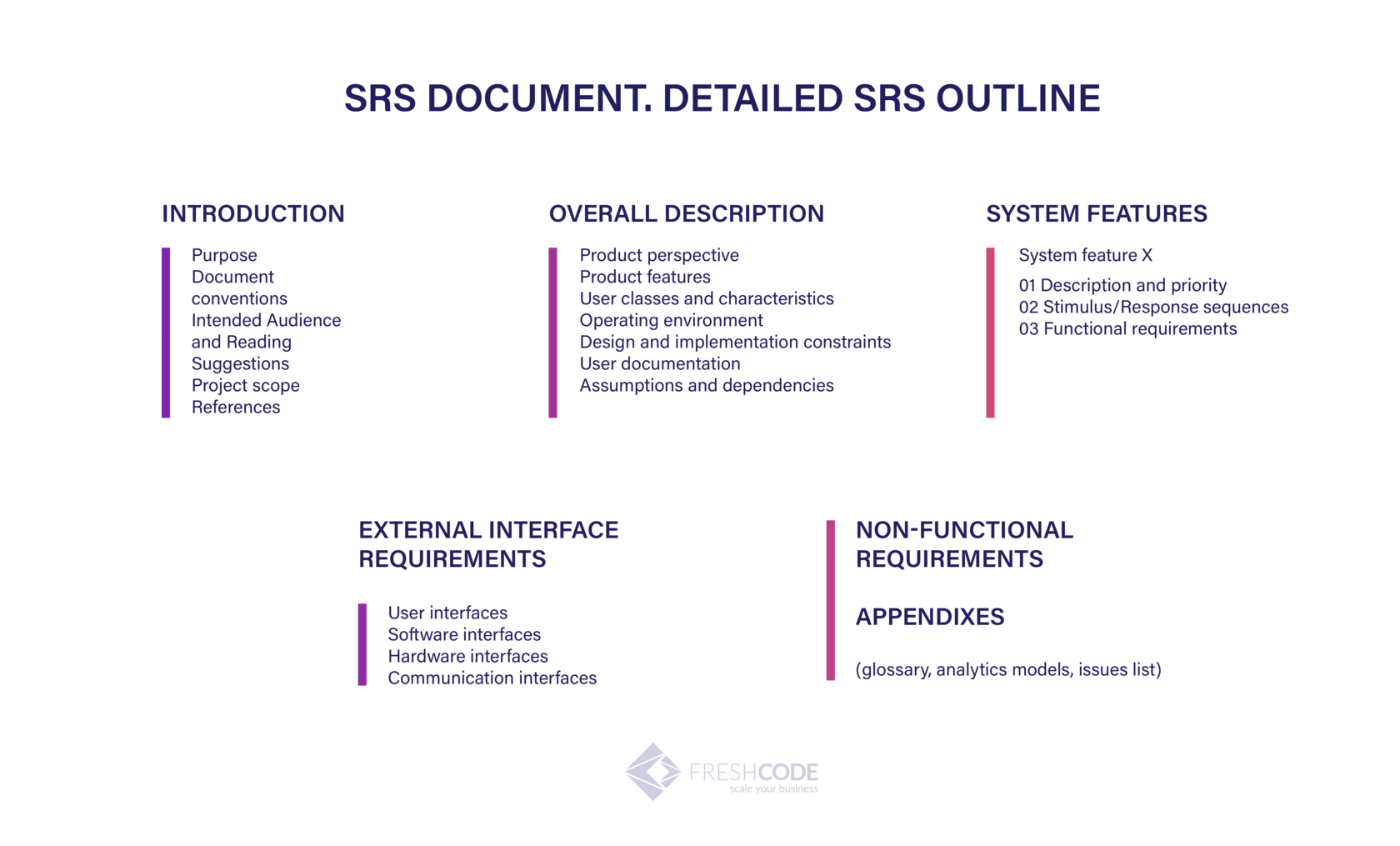 How To Create Srs For Web Application Advice From Experienced Developers