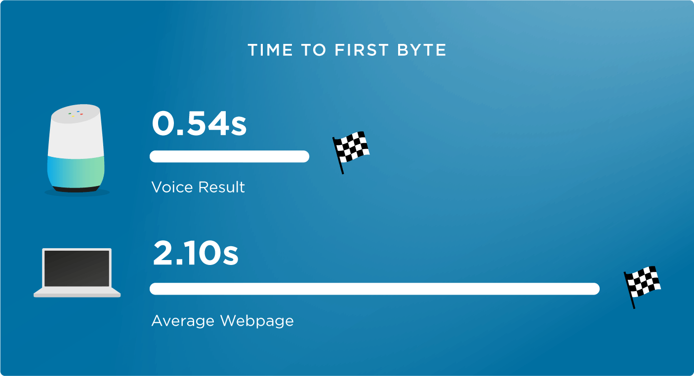 скорость загрузки первого байта для голосового поиска