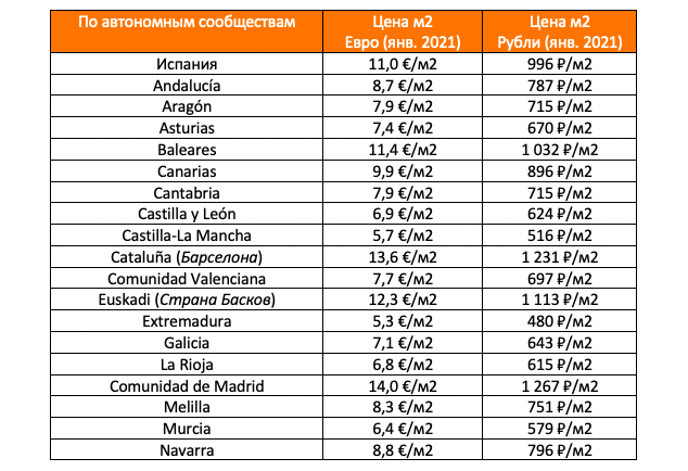 стоимость аренды жилья в испании