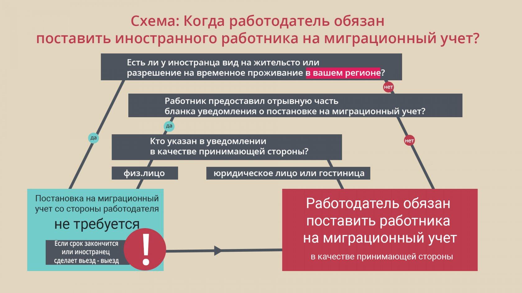 Регистрация иностранцев по месту жительства