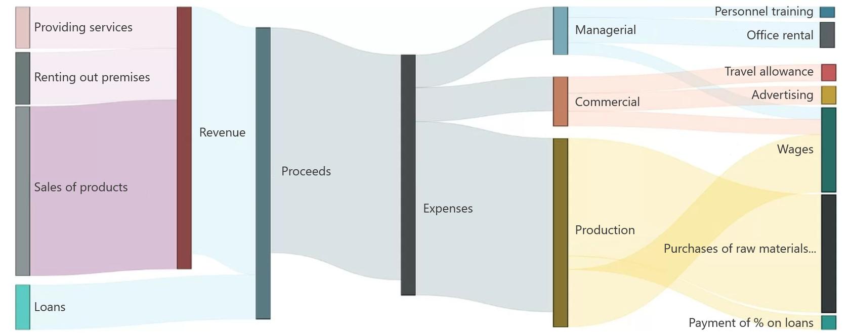 Creating Sankey Diagrams For Flow Visualization In Power Bi