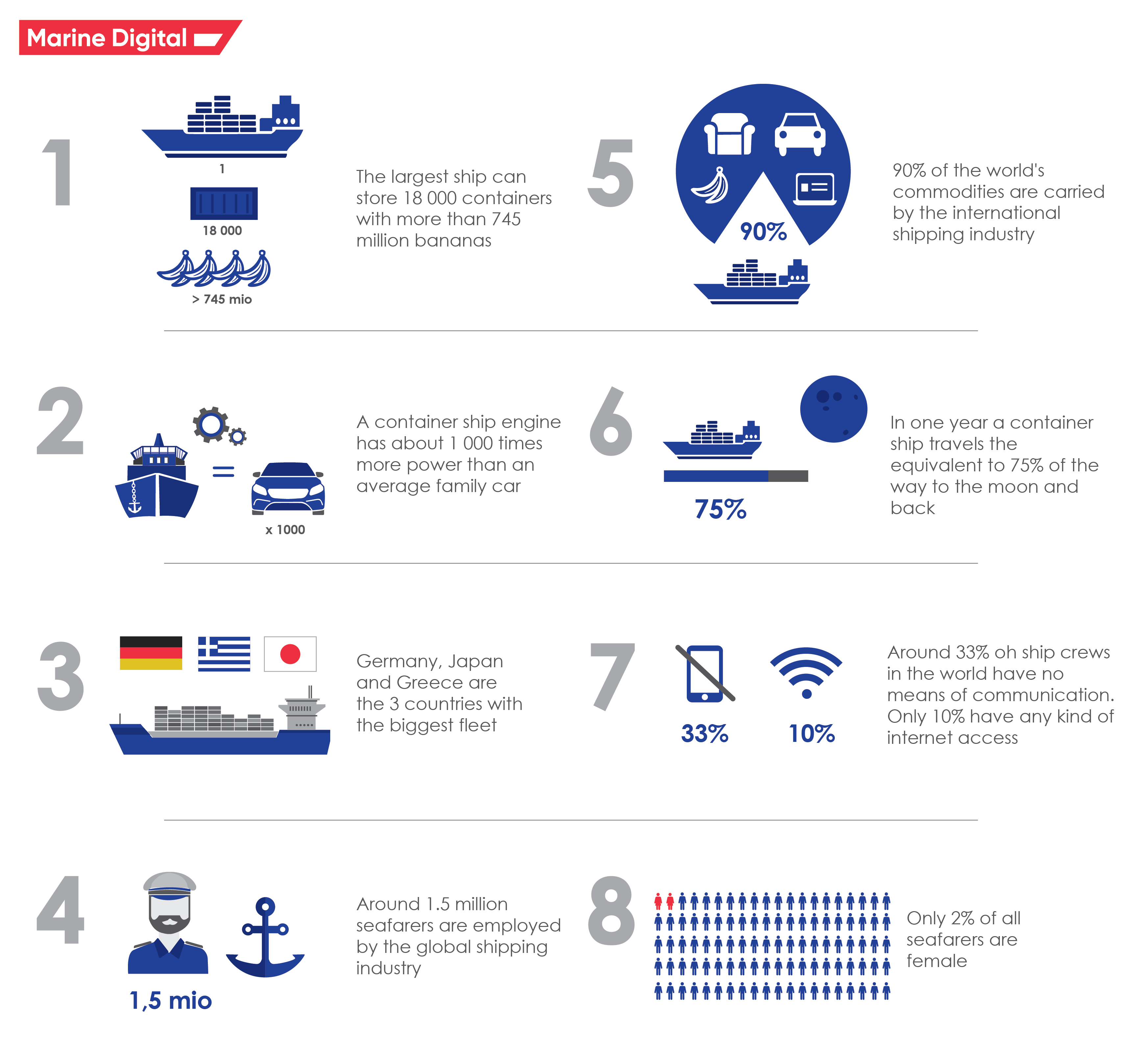 Interesting facts about the maritime industry