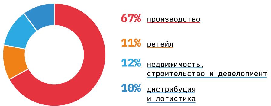 На чем зарабатывают в России