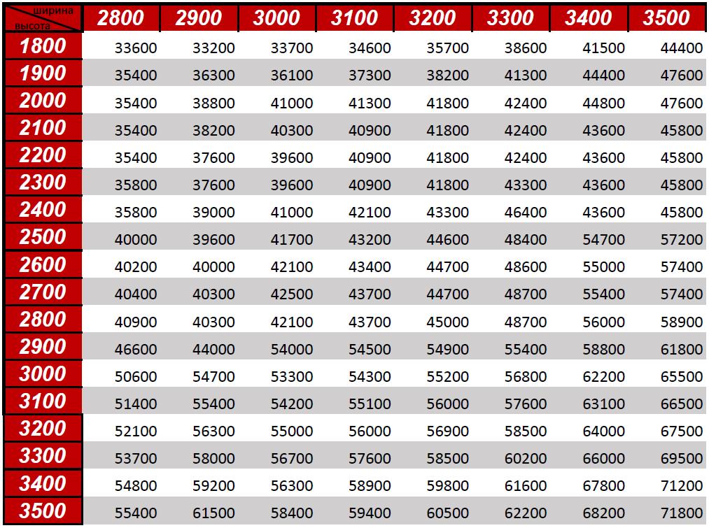 Размеры и цены секционных ворот