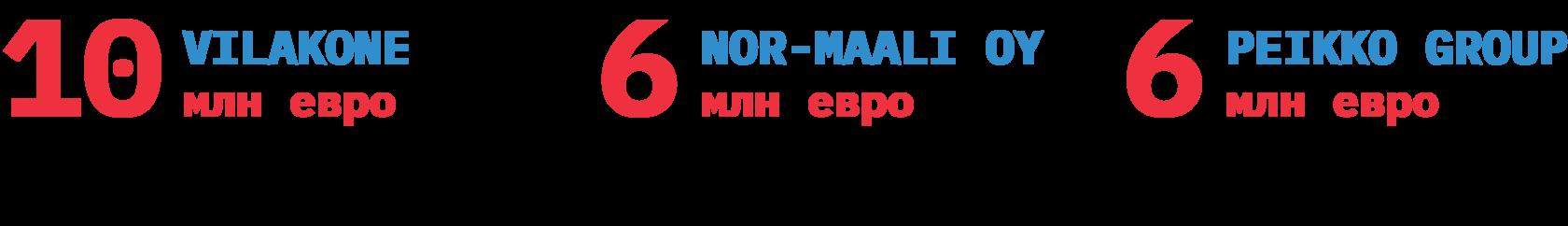 Новые проекты на российском рынке