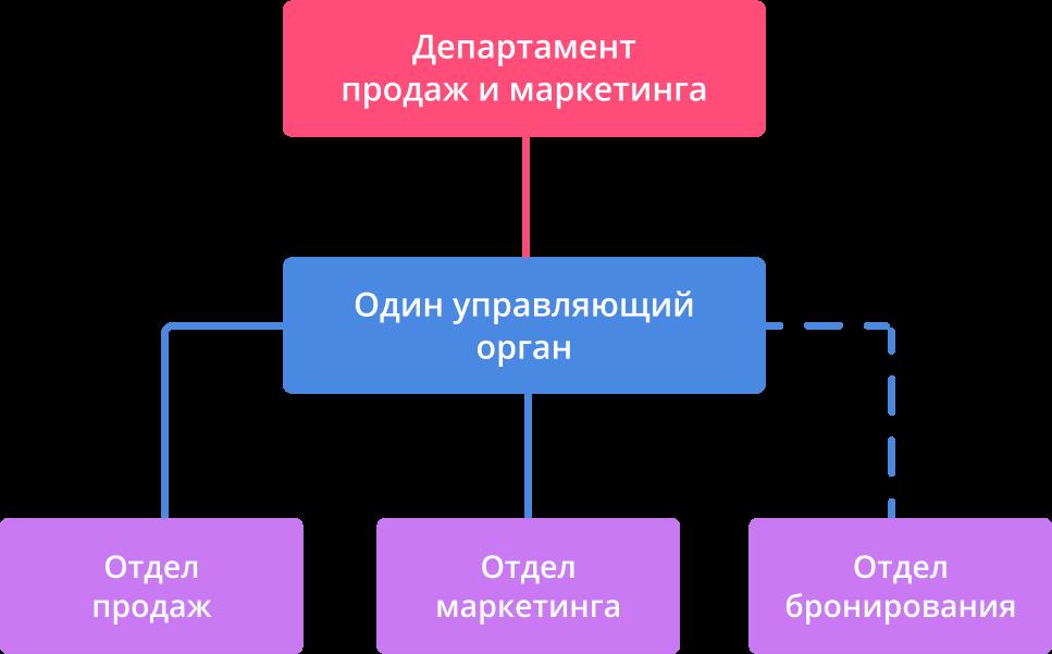 Структура управления отелем