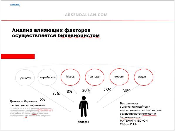 бихевиорист, человекоцентричность, user experience, cx, ux, пользовательский опыт