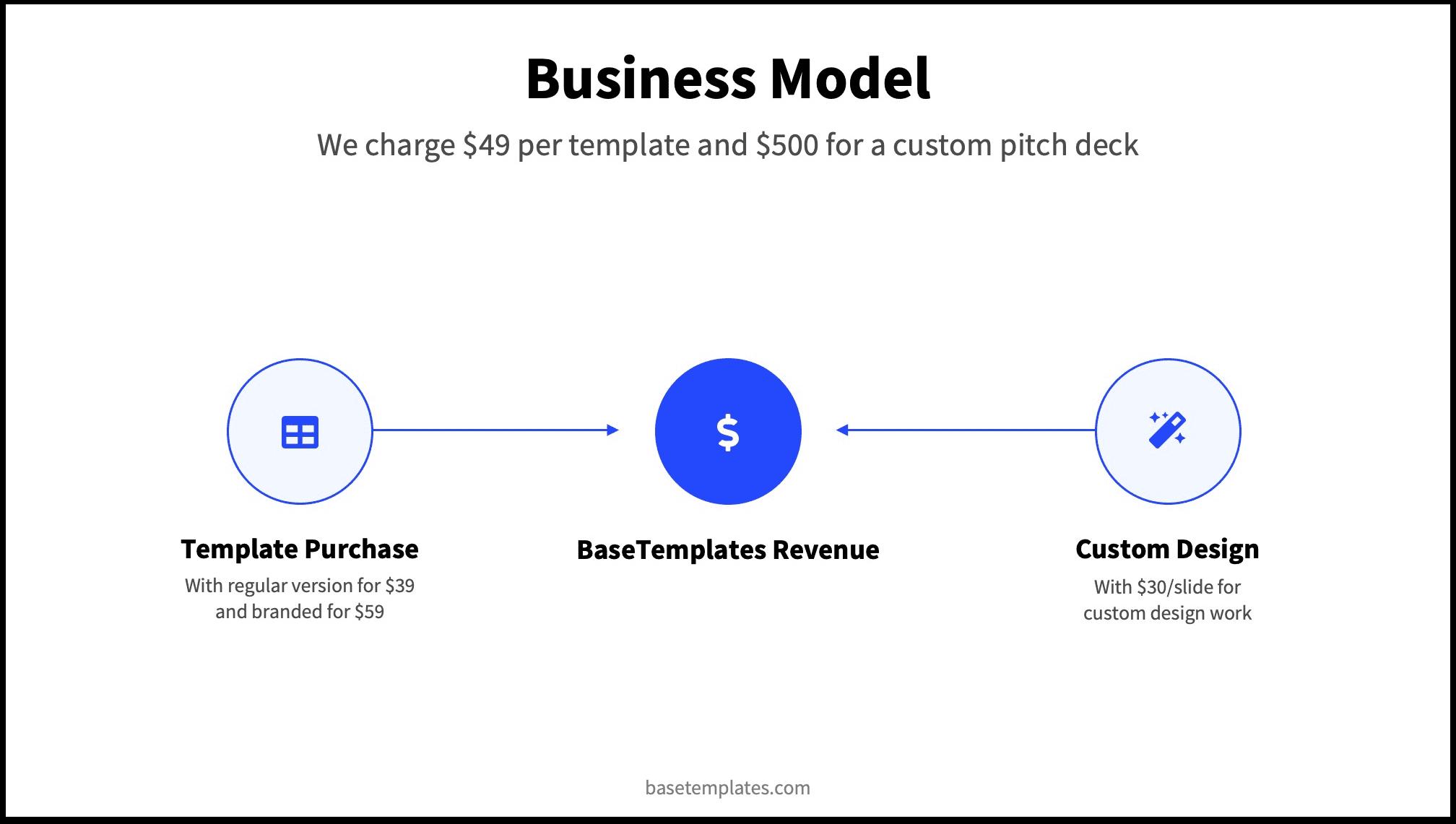 Pitch Deck Template Viewer: Business Model - BaseTemplates
