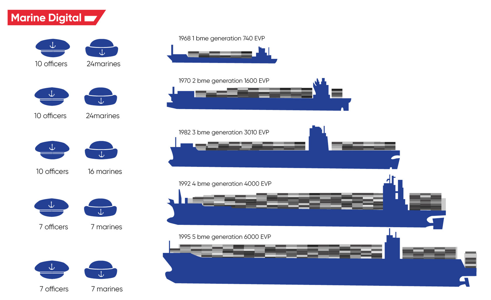 how the number of crews in the maritime industry has changed?