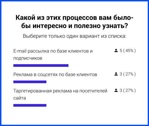 В моем случае 45% — это 5 человек. И когда мы знаем, что в голосовании приняло участие всего 11 человек, само голосование выглядит не серьезно.