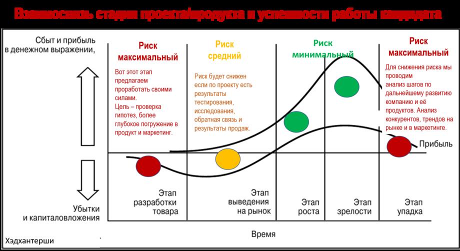 взаимосвязь стадий проекта/развития продукта и успешности кандидата. Job For Marketing