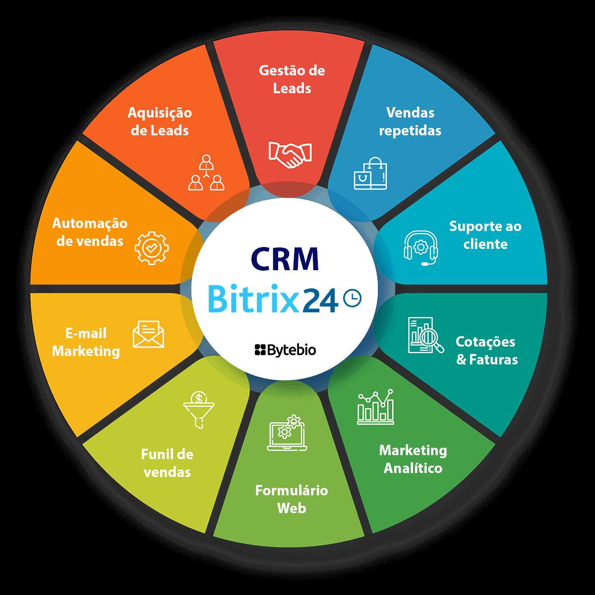 CRM Bitrix24   Bytebio