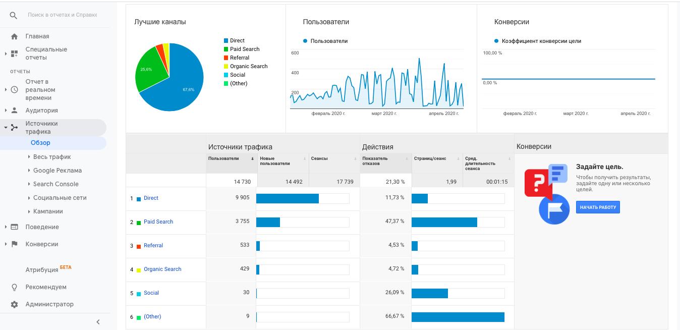 Анализ источников трафика в Google Analytics