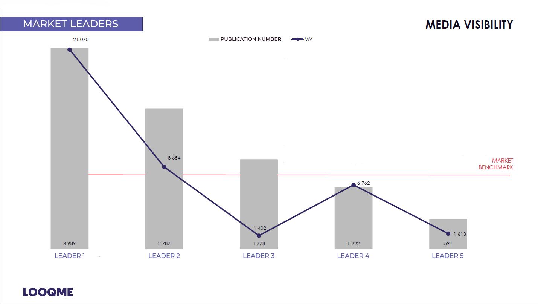 Индекс media visibility