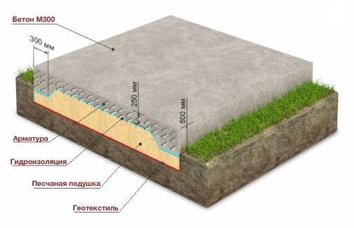 устройство фундаментных плит железобетонных с ребрами вверх