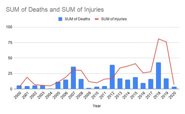 Ежегодные показатели смертей и ранений в США от «скулшутинга»
