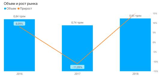 Спрос на питьевую воду в России 2016-2018, в рублях