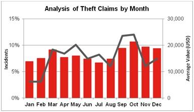 Количество жалоб на кражи по месяцам (источник: TT Club)