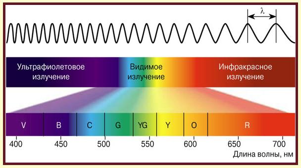 классификация опасности лазеров