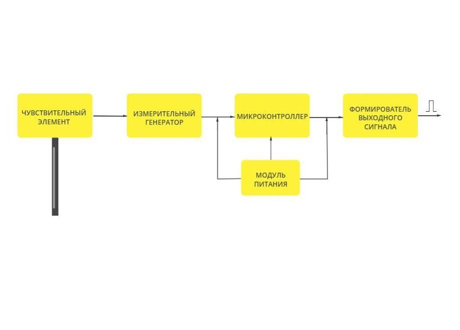 Структурная схема датчика уровня топлива ETS.RS