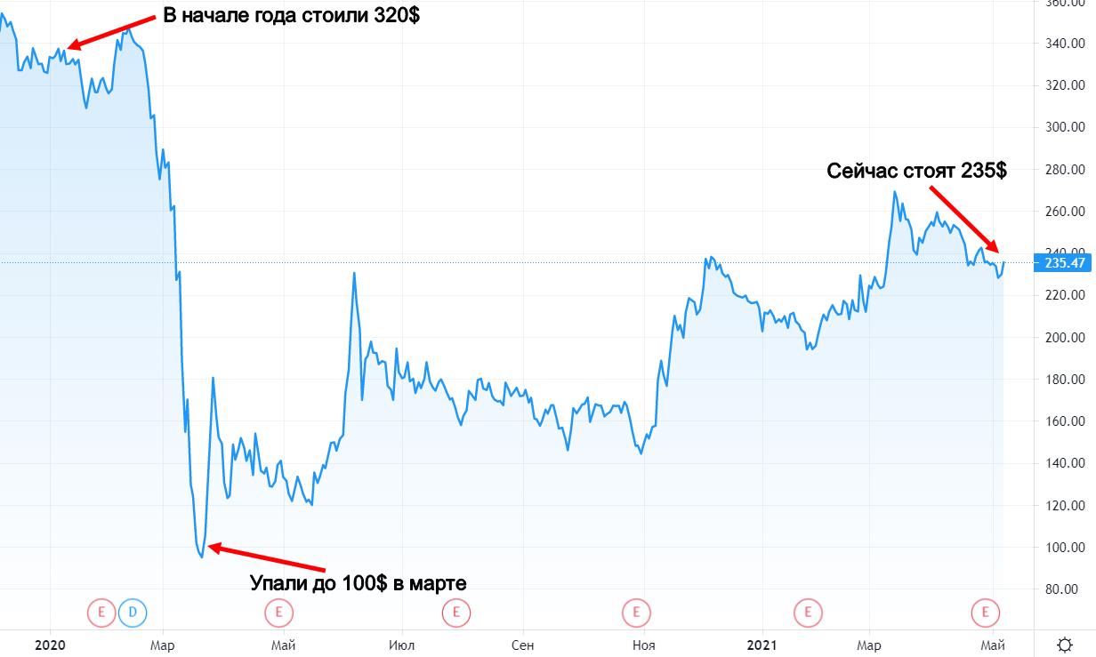 График акций