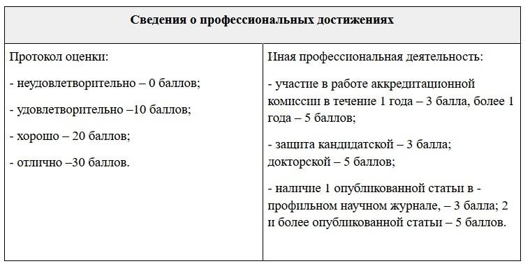 Оценка портфолио медработника (prof-resurs.ru)