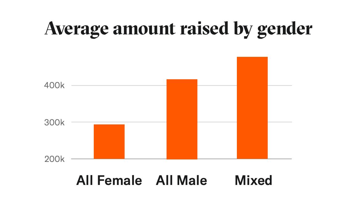 Average amount raised by gender, DocSend data, 2019