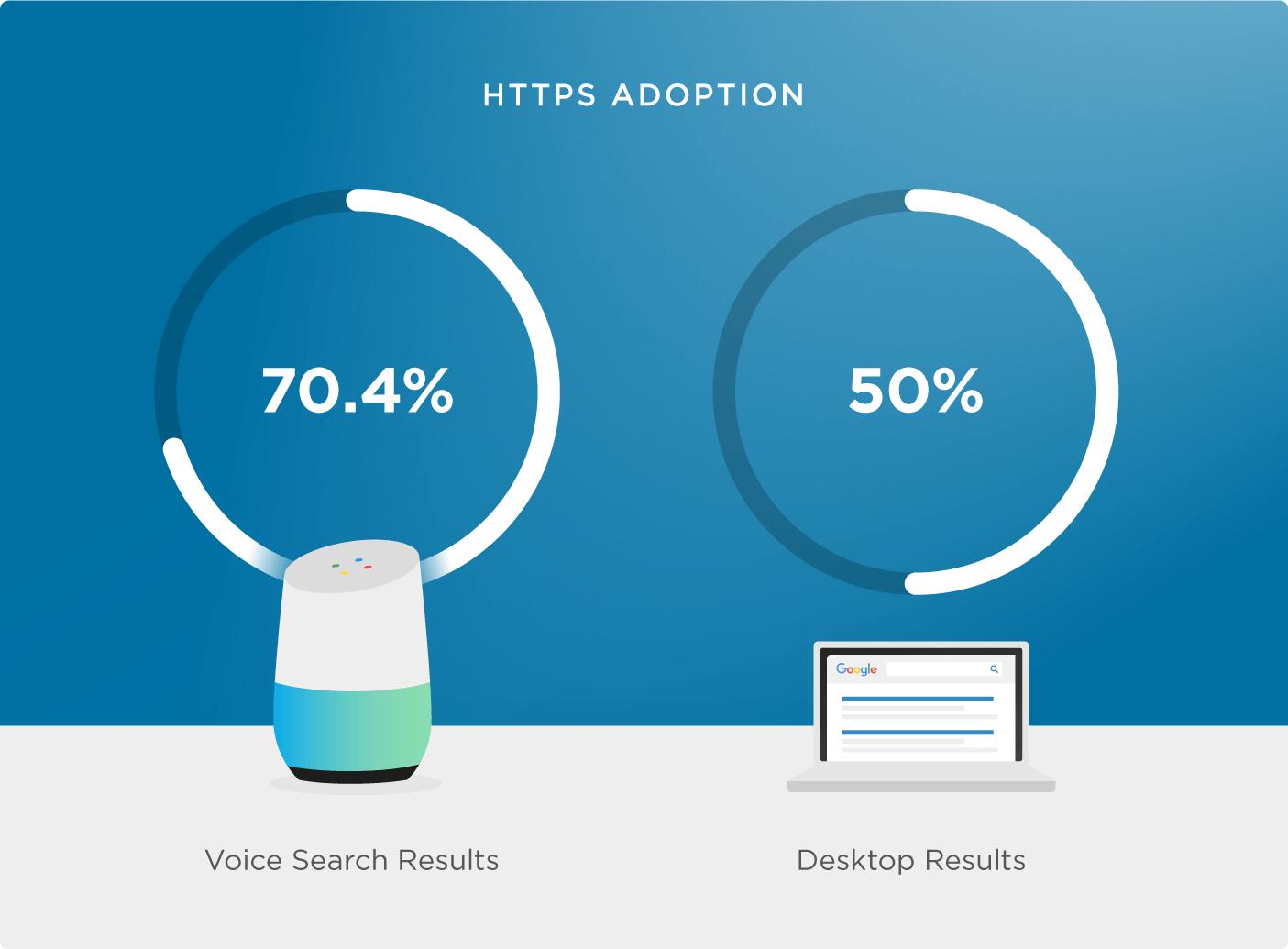 https как фактор ранжирования для Google Voice Search