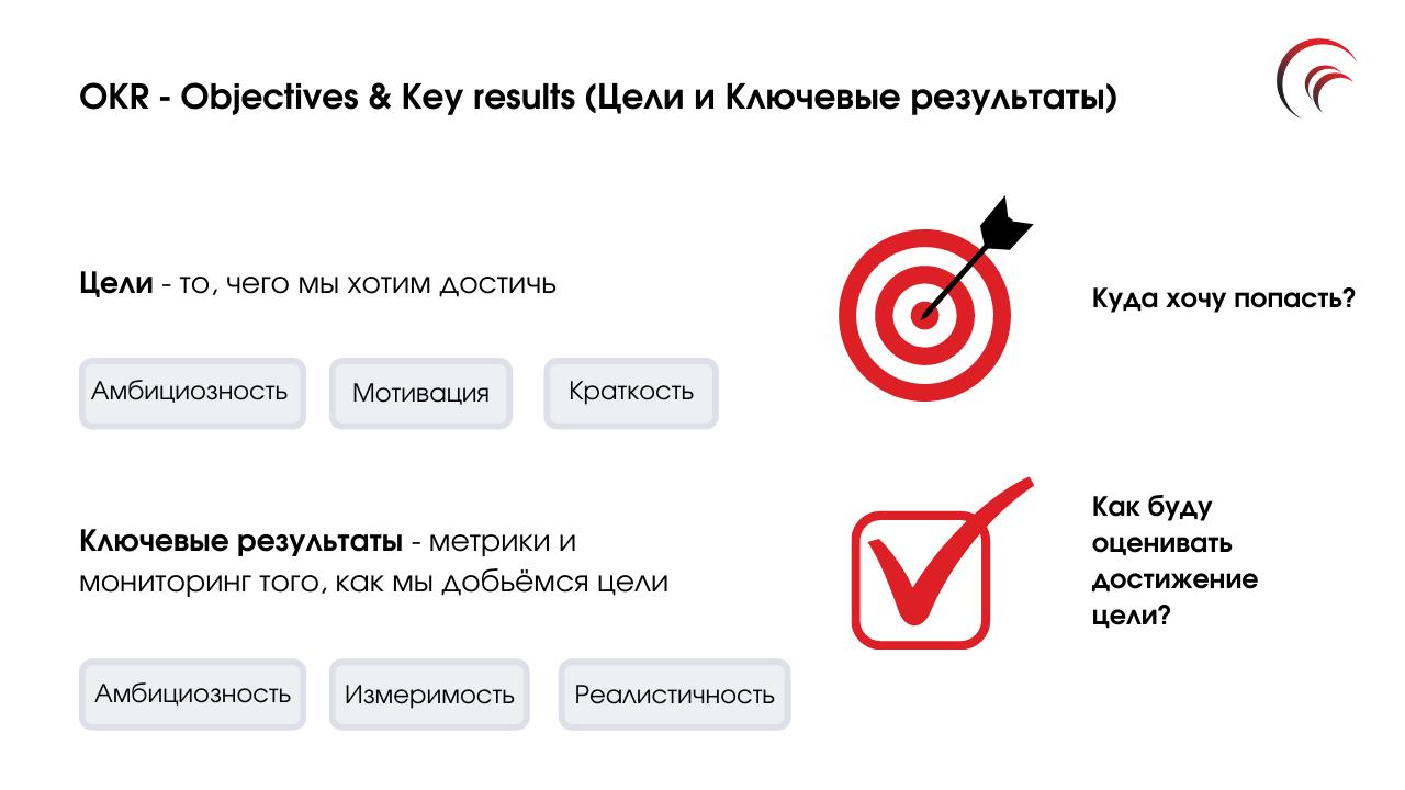 OKR — методика