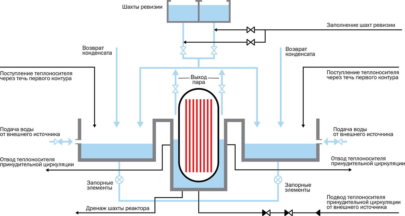 Схема работы атомного реактора фото 706